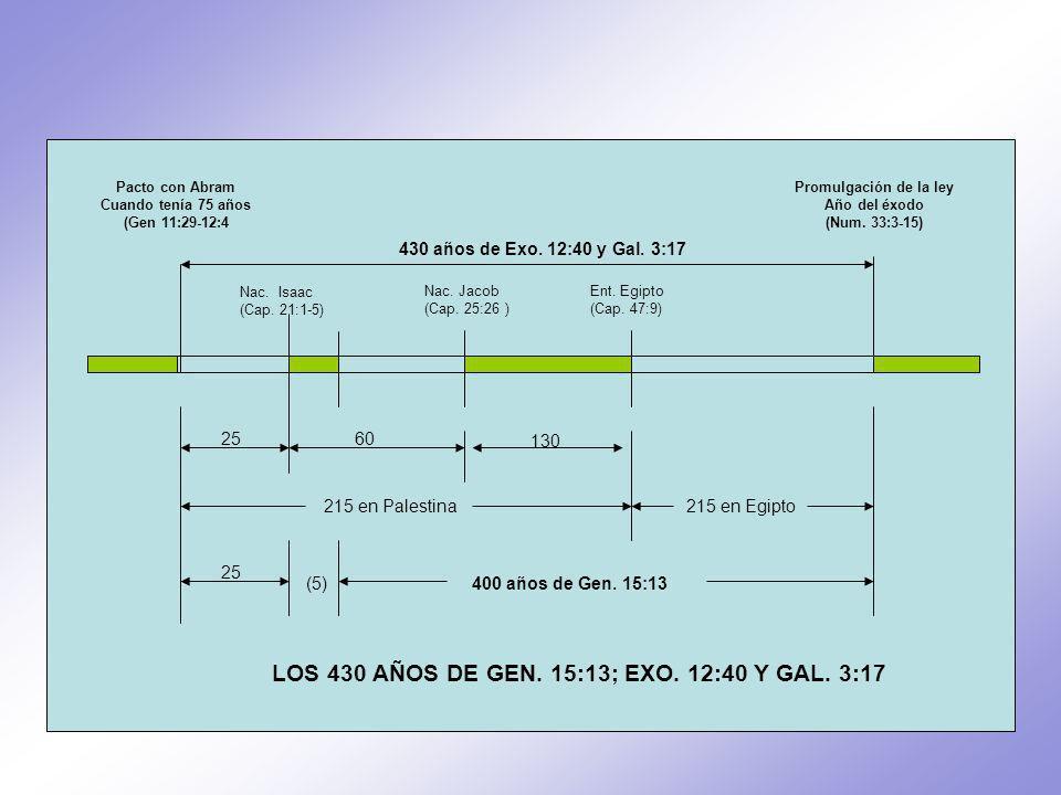 25 430 años de Exo.12:40 y Gal. 3:17 Pacto con Abram Cuando tenía 75 años (Gen 11:29-12:4 Nac.