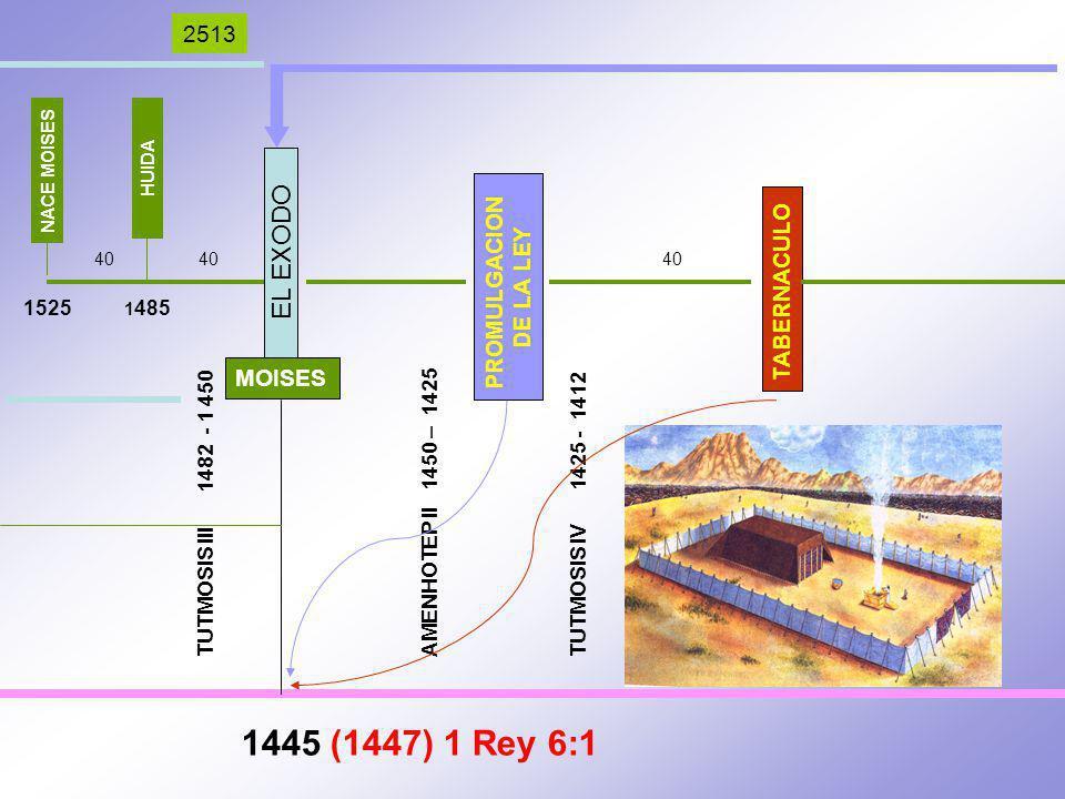 EL EXODO TABERNACULO PROMULGACION DE LA LEY MOISES 1445 (1447) 1 Rey 6:1 TUTMOSIS III 1482 - 1 450 AMENHOTEP II 1450 – 1425 TUTMOSIS IV 1425 - 1412 2513 NACE MOISES 1525 HUIDA 1 485 40 40 40