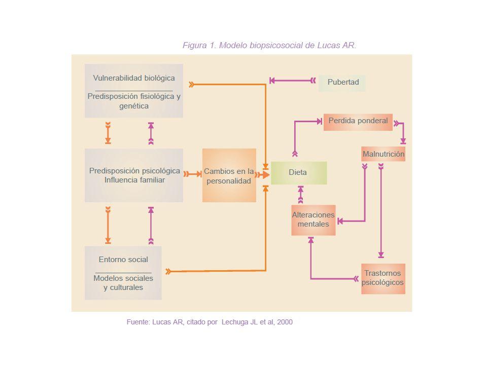 TRASTORNOS DE LA CONDUCTA ALIMENTARIA BULIMIA NERVIOSA PARACLÍNICA - TRATAMIENTO Ionograma buscando trastornos hidroelectrolíticos Se intenta controlar el ciclo atracón-vómito como primer paso.