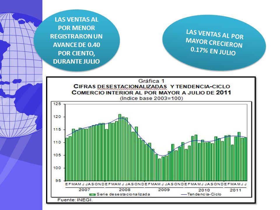 LAS VENTAS AL POR MAYOR CRECIERON 0.17% EN JULIO LAS VENTAS AL POR MENOR REGISTRARON UN AVANCE DE 0.40 POR CIENTO, DURANTE JULIO