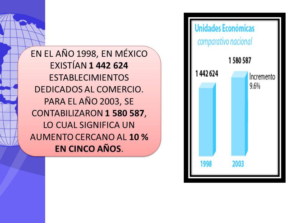 EN EL AÑO 1998, EN MÉXICO EXISTÍAN 1 442 624 ESTABLECIMIENTOS DEDICADOS AL COMERCIO. PARA EL AÑO 2003, SE CONTABILIZARON 1 580 587, LO CUAL SIGNIFICA