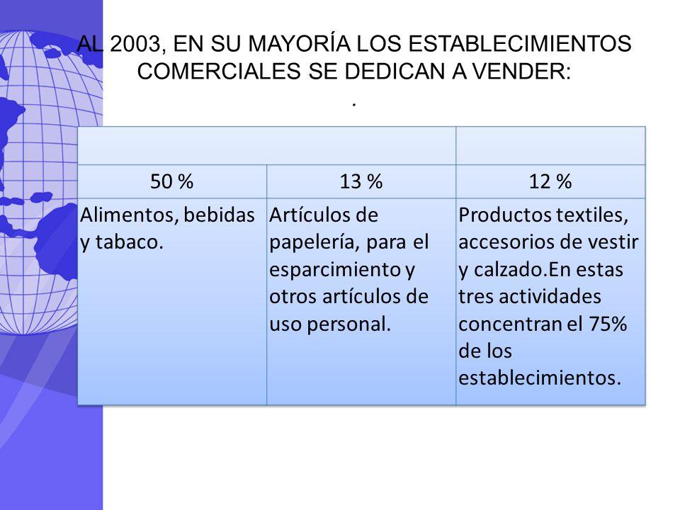 AL 2003, EN SU MAYORÍA LOS ESTABLECIMIENTOS COMERCIALES SE DEDICAN A VENDER:.