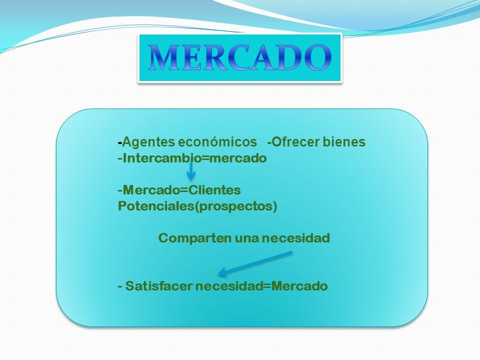 -Agentes económicos -Ofrecer bienes -Intercambio=mercado -Mercado=Clientes Potenciales(prospectos) Comparten una necesidad - Satisfacer necesidad=Merc