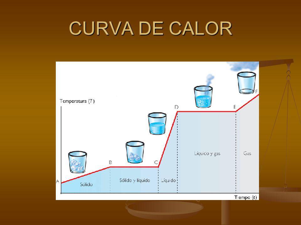 CURVA DE CALOR