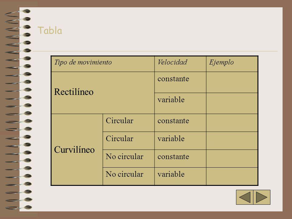 Tipo de movimientoVelocidadEjemplo Rectilíneo constante variable Curvilíneo Circularconstante Circularvariable No circularconstante No circularvariable Tabla