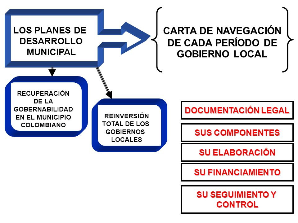 LOS PLANES DE DESARROLLO MUNICIPAL CARTA DE NAVEGACIÓN DE CADA PERÍODO DE GOBIERNO LOCAL DOCUMENTACIÓN LEGAL SUS COMPONENTES SU ELABORACIÓN SU FINANCIAMIENTO SU SEGUIMIENTO Y CONTROL REINVERSIÓN TOTAL DE LOS GOBIERNOS LOCALES RECUPERACIÓN DE LA GOBERNABILIDAD EN EL MUNICIPIO COLOMBIANO