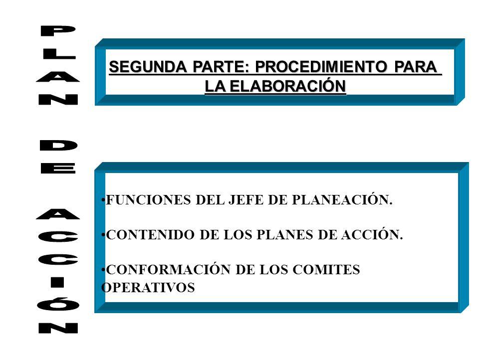 INSTANCIAS QUE PARTICIPAN EN LA ELABORACIÓN COMITES OPERATIVOS Elaboran los proyectos del Plan de Acción CONSEJO DE GOBIERNO Aprueba el contenido del
