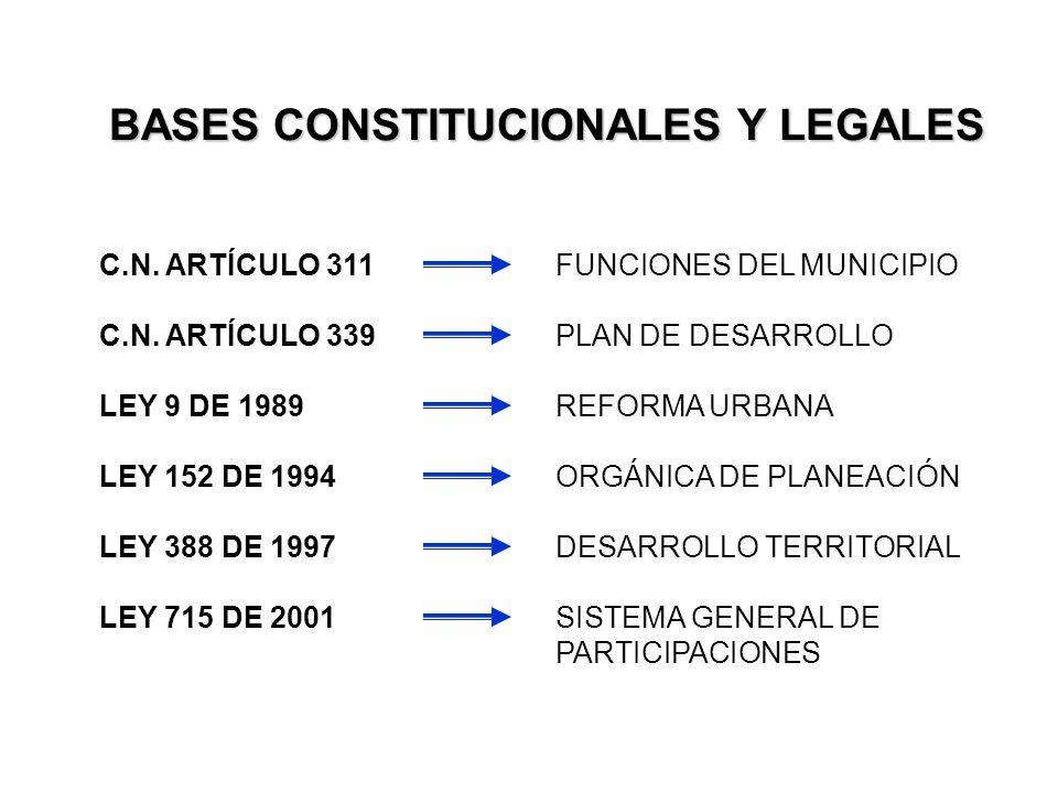 BASES CONSTITUCIONALES Y LEGALES C.N.ARTÍCULO 311 FUNCIONES DEL MUNICIPIO C.N.