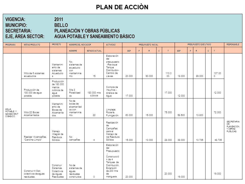 MOMENTO DE LA EVALUACIÓN Programa de Gobierno: Confrontar con la normatividad. Plan de Desarrollo: Confrontar con programa de gobierno, ley 152/94, fu