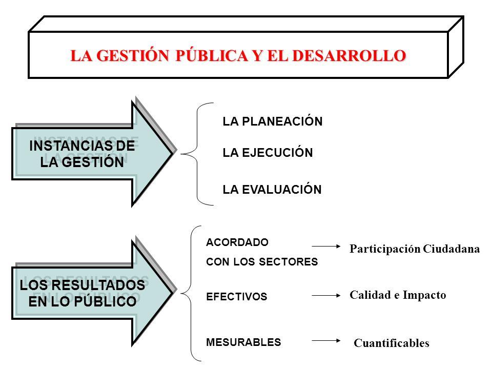 LA GESTIÓN PÚBLICA Y EL DESARROLLO INSTANCIAS DE LA GESTIÓN INSTANCIAS DE LA GESTIÓN LOS RESULTADOS EN LO PÚBLICO LOS RESULTADOS EN LO PÚBLICO LA PLANEACIÓN LA EJECUCIÓN LA EVALUACIÓN ACORDADO CON LOS SECTORES EFECTIVOS MESURABLES Participación Ciudadana Calidad e Impacto Cuantificables