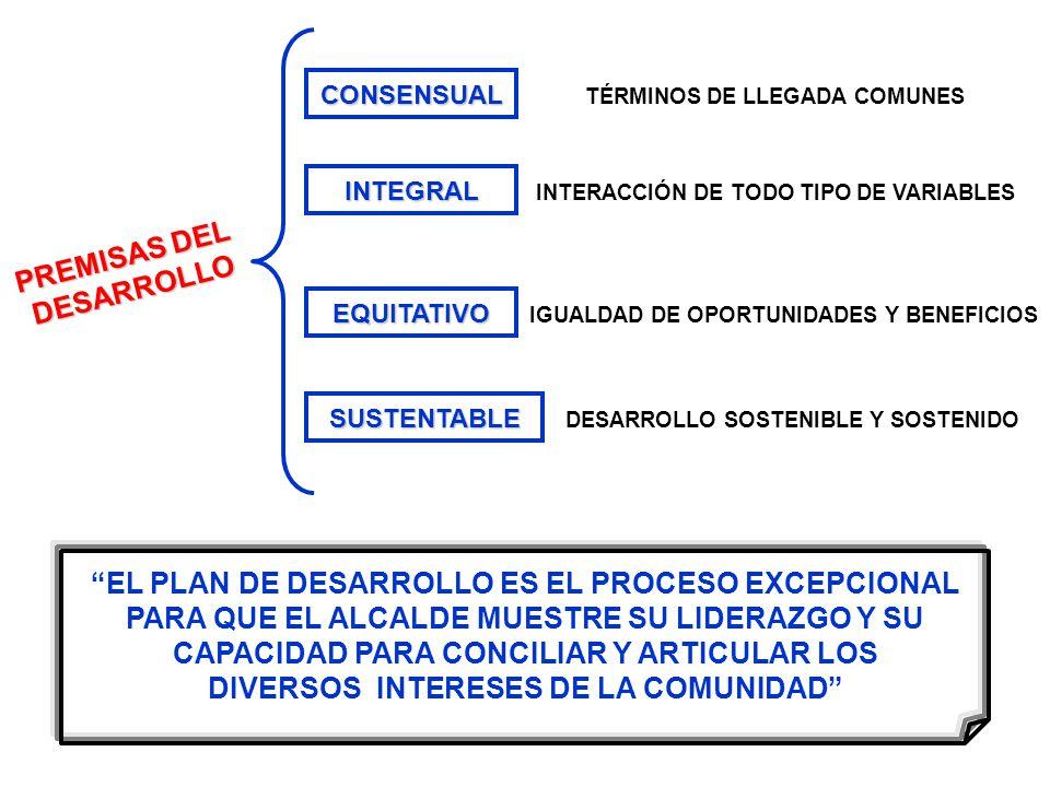 PREMISAS DEL DESARROLLO CONSENSUAL TÉRMINOS DE LLEGADA COMUNES INTEGRAL INTERACCIÓN DE TODO TIPO DE VARIABLES EQUITATIVO IGUALDAD DE OPORTUNIDADES Y BENEFICIOS SUSTENTABLE DESARROLLO SOSTENIBLE Y SOSTENIDO EL PLAN DE DESARROLLO ES EL PROCESO EXCEPCIONAL PARA QUE EL ALCALDE MUESTRE SU LIDERAZGO Y SU CAPACIDAD PARA CONCILIAR Y ARTICULAR LOS DIVERSOS INTERESES DE LA COMUNIDAD