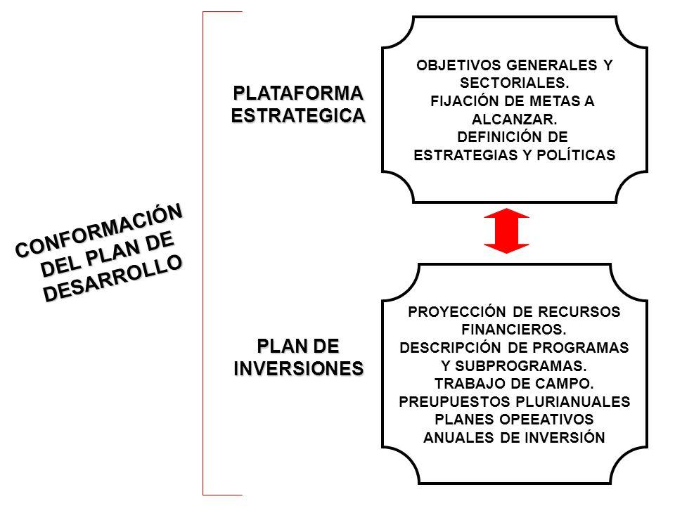CONFORMACIÓN DEL PLAN DE DESARROLLO PLATAFORMAESTRATEGICA PLAN DE INVERSIONES OBJETIVOS GENERALES Y SECTORIALES.