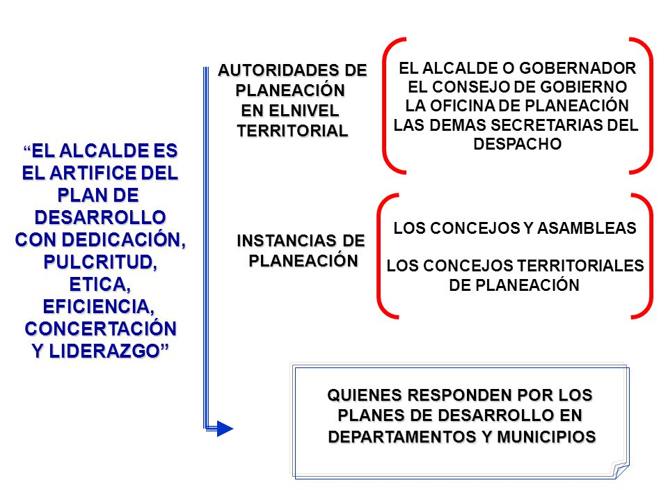 AUTORIDADES DE PLANEACIÓN EN ELNIVEL TERRITORIAL EL ALCALDE O GOBERNADOR EL CONSEJO DE GOBIERNO LA OFICINA DE PLANEACIÓN LAS DEMAS SECRETARIAS DEL DESPACHO INSTANCIAS DE PLANEACIÓN LOS CONCEJOS Y ASAMBLEAS LOS CONCEJOS TERRITORIALES DE PLANEACIÓN QUIENES RESPONDEN POR LOS PLANES DE DESARROLLO EN DEPARTAMENTOS Y MUNICIPIOS EL ALCALDE ES EL ALCALDE ES EL ARTIFICE DEL PLAN DE DESARROLLO CON DEDICACIÓN, PULCRITUD,ETICA,EFICIENCIA,CONCERTACIÓN Y LIDERAZGO