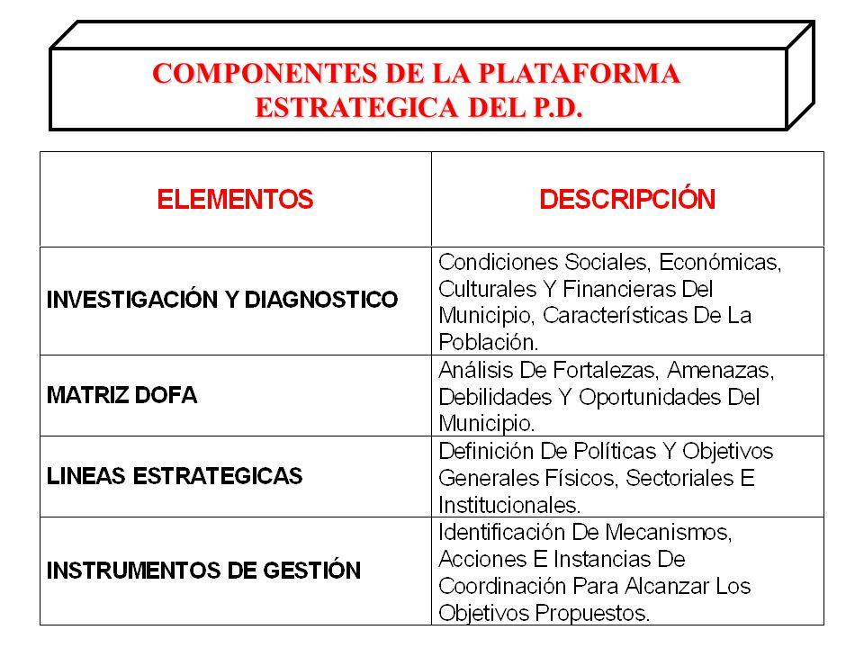 COMPONENTES DE LA PLATAFORMA ESTRATEGICA DEL P.D.