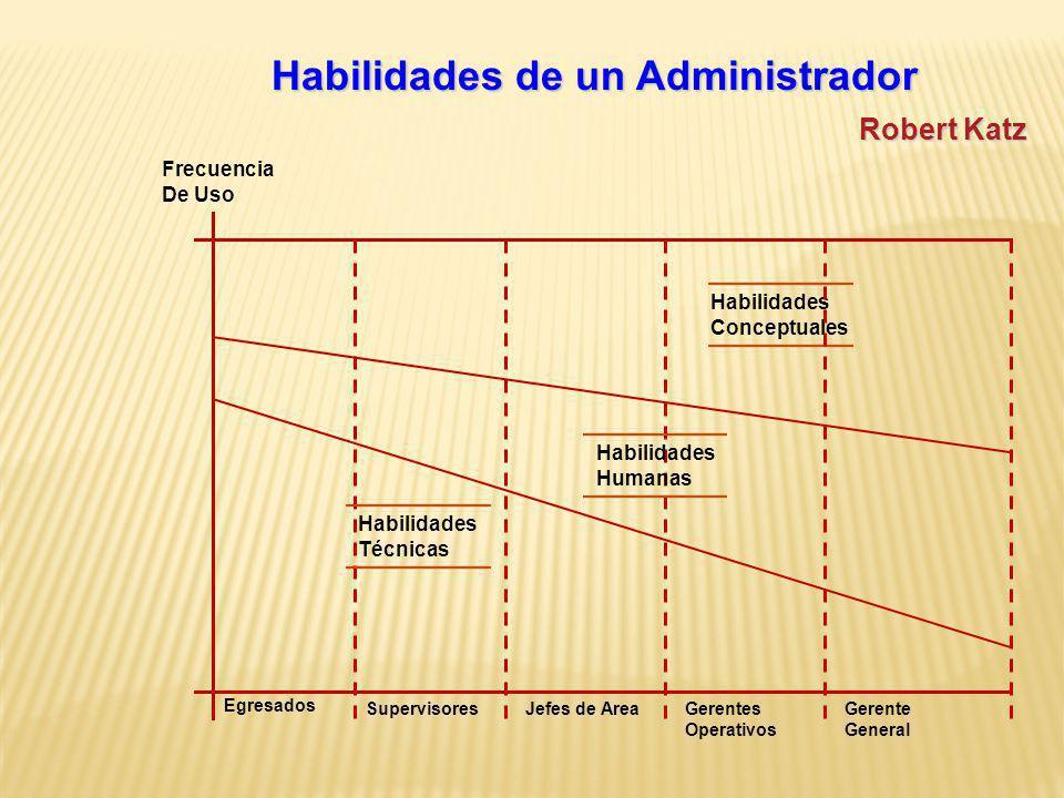 Habilidades de un Administrador Robert Katz Habilidades Humanas Habilidades Conceptuales Habilidades Técnicas Frecuencia De Uso Egresados SupervisoresJefes de AreaGerentes Operativos Gerente General