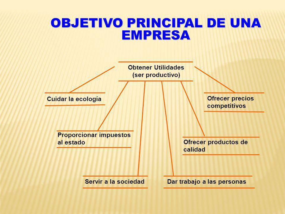 OBJETIVO PRINCIPAL DE UNA EMPRESA Obtener Utilidades (ser productivo) Cuidar la ecología Ofrecer precios competitivos Proporcionar impuestos al estado Ofrecer productos de calidad Servir a la sociedadDar trabajo a las personas
