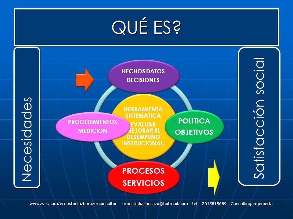 QUÉ ES? www.wix.com/ernestodiazherazo/consultor ernestodiazherazo@hotmail.com tel: 3015815689 Consulting.ingeniería HERRAMIENTA SISTEMATICA EVALUAR ME