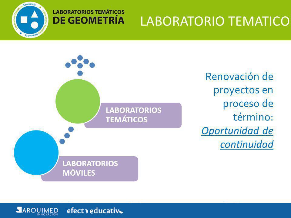 LABORATORIO TEMATICO Renovación de proyectos en proceso de término: Oportunidad de continuidad LABORATORIOS MÓVILES LABORATORIOS TEMÁTICOS