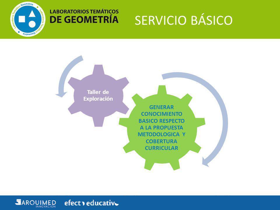 SERVICIO BÁSICO GENERAR CONOCIMIENTO BASICO RESPECTO A LA PROPUESTA METODOLOGICA Y COBERTURA CURRICULAR Taller de Exploración