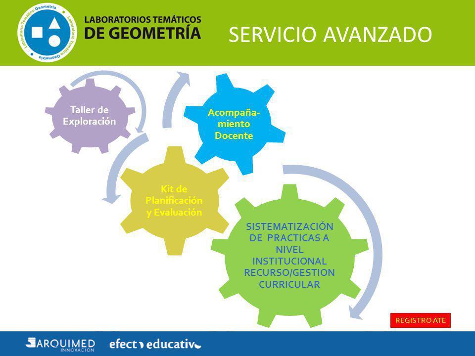 SERVICIO AVANZADO SISTEMATIZACIÓN DE PRACTICAS A NIVEL INSTITUCIONAL RECURSO/GESTION CURRICULAR Kit de Planificación y Evaluación Acompaña- miento Doc