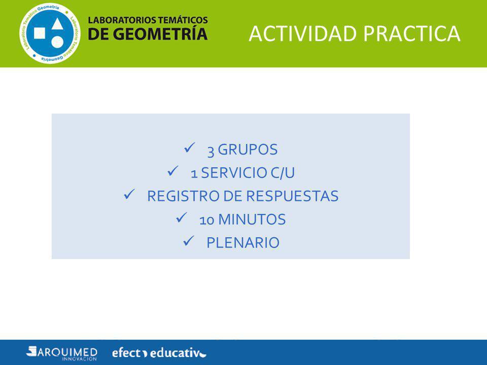 3 GRUPOS 1 SERVICIO C/U REGISTRO DE RESPUESTAS 10 MINUTOS PLENARIO