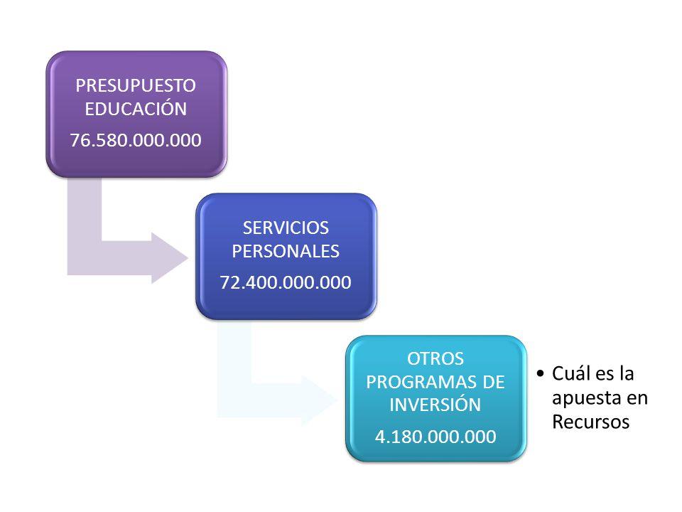PRESUPUESTO EDUCACIÓN 76.580.000.000 SERVICIOS PERSONALES 72.400.000.000 OTROS PROGRAMAS DE INVERSIÓN 4.180.000.000 Cuál es la apuesta en Recursos