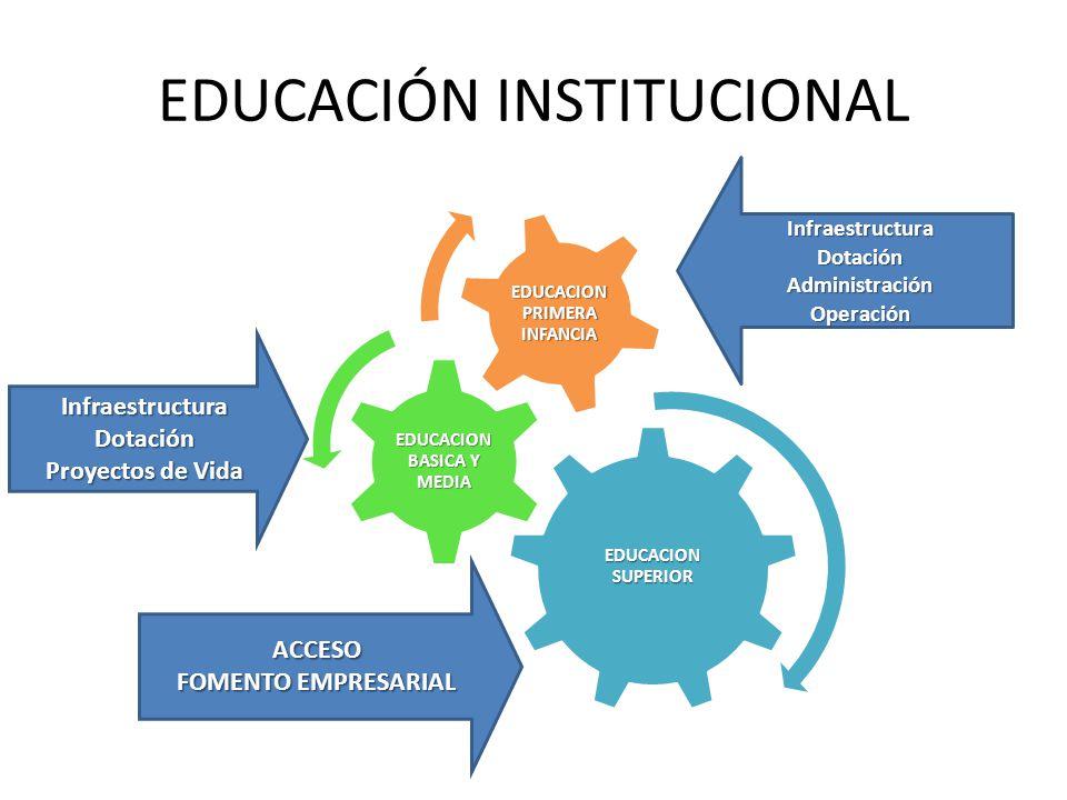 EDUCACIÓN INSTITUCIONAL EDUCACION SUPERIOR EDUCACION BASICA Y MEDIA EDUCACION PRIMERA INFANCIA InfraestructuraDotaciónAdministraciónOperación InfraestructuraDotación Proyectos de Vida ACCESO FOMENTO EMPRESARIAL
