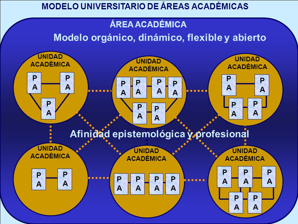 MODELO UNIVERSITARIO DE ÁREAS ACADÉMICAS ÁREA ACADÉMICA Modelo orgánico, dinámico, flexible y abierto UNIDAD ACADÉMICA UNIDAD ACADÉMICA UNIDAD ACADÉMI