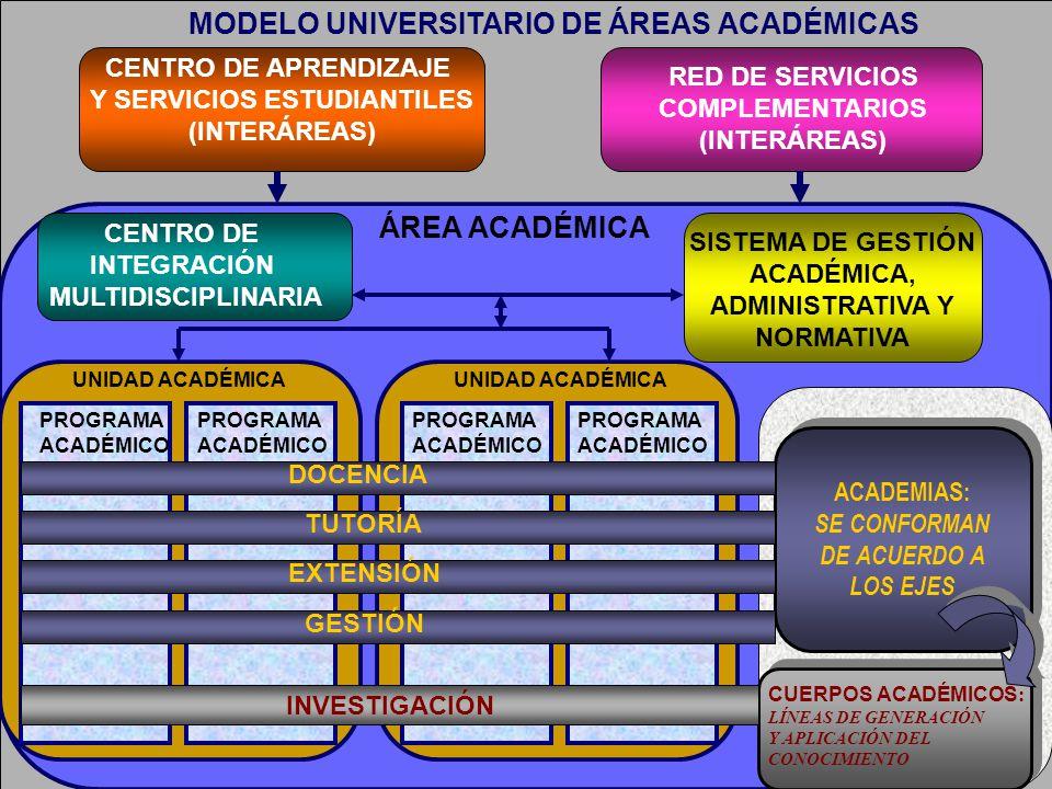 MODELO UNIVERSITARIO DE ÁREAS ACADÉMICAS CENTRO DE APRENDIZAJE Y SERVICIOS ESTUDIANTILES (INTERÁREAS) RED DE SERVICIOS COMPLEMENTARIOS (INTERÁREAS) ÁR