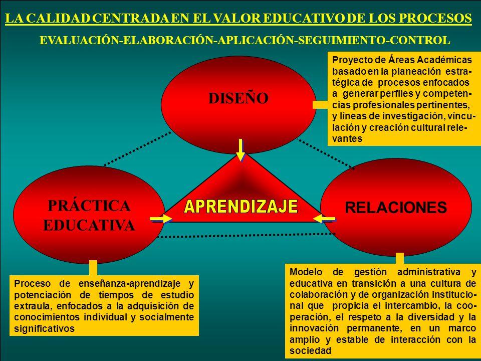 LA CALIDAD CENTRADA EN EL VALOR EDUCATIVO DE LOS PROCESOS EVALUACIÓN-ELABORACIÓN-APLICACIÓN-SEGUIMIENTO-CONTROL DISEÑO PRÁCTICA EDUCATIVA RELACIONES P
