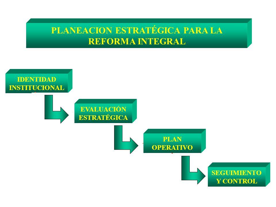 PLANEACION ESTRATÉGICA PARA LA REFORMA INTEGRAL IDENTIDAD INSTITUCIONAL EVALUACIÓN ESTRATÉGICA SEGUIMIENTO Y CONTROL PLAN OPERATIVO