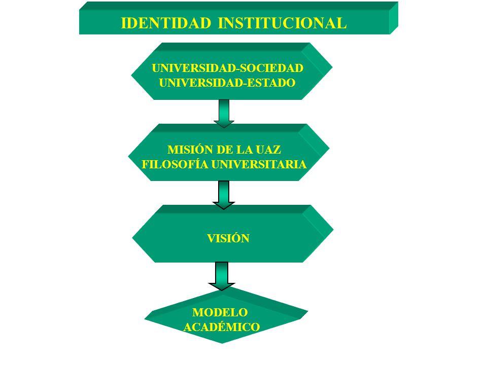 IDENTIDAD INSTITUCIONAL UNIVERSIDAD-SOCIEDAD UNIVERSIDAD-ESTADO MISIÓN DE LA UAZ FILOSOFÍA UNIVERSITARIA VISIÓN MODELO ACADÉMICO