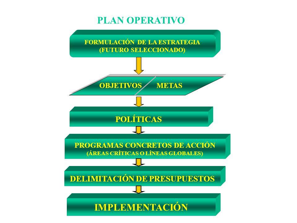 PLAN OPERATIVO FORMULACIÓN DE LA ESTRATEGIA (FUTURO SELECCIONADO) POLÍTICAS PROGRAMAS CONCRETOS DE ACCIÓN (ÁREAS CRÍTICAS O LÍNEAS GLOBALES) DELIMITAC