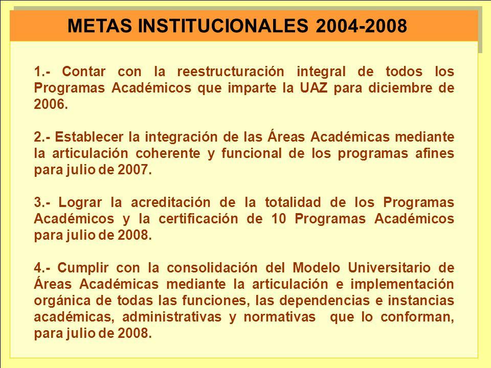 METAS INSTITUCIONALES 2004-2008 1.- Contar con la reestructuración integral de todos los Programas Académicos que imparte la UAZ para diciembre de 200