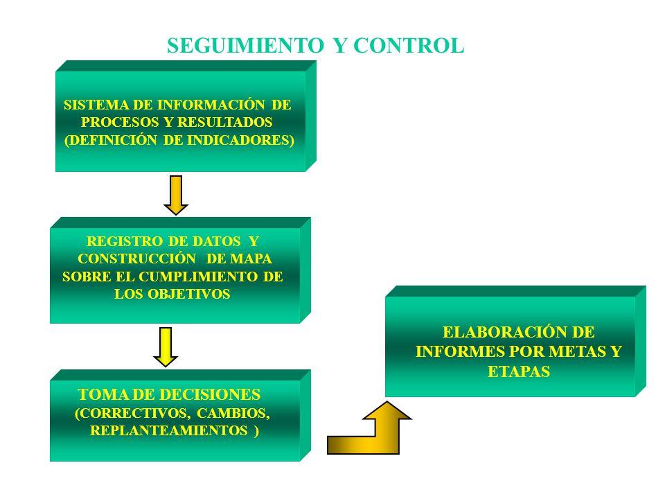 SEGUIMIENTO Y CONTROL SISTEMA DE INFORMACIÓN DE PROCESOS Y RESULTADOS (DEFINICIÓN DE INDICADORES) REGISTRO DE DATOS Y CONSTRUCCIÓN DE MAPA SOBRE EL CU
