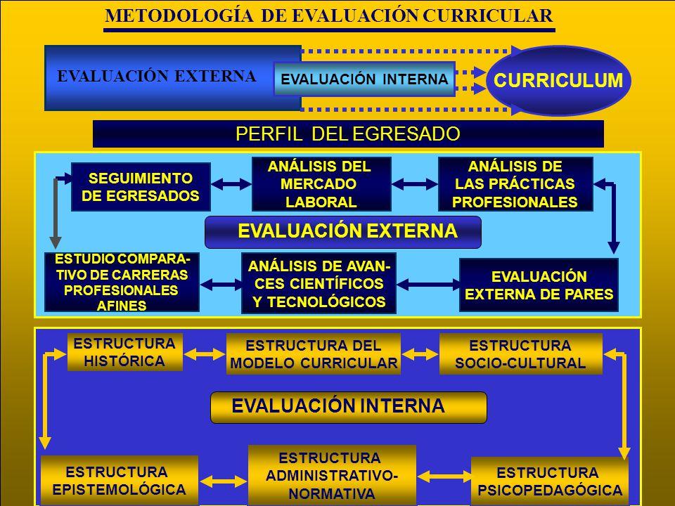 METODOLOGÍA DE EVALUACIÓN CURRICULAR EVALUACIÓN INTERNA EVALUACIÓN EXTERNA CURRICULUM SEGUIMIENTO DE EGRESADOS ANÁLISIS DEL MERCADO LABORAL ANÁLISIS D