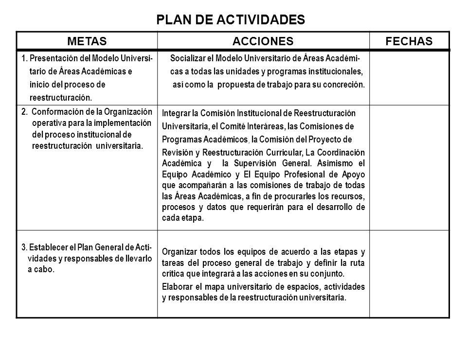 METASACCIONESFECHAS 1. Presentación del Modelo Universi- tario de Áreas Académicas e inicio del proceso de reestructuración. Socializar el Modelo Univ