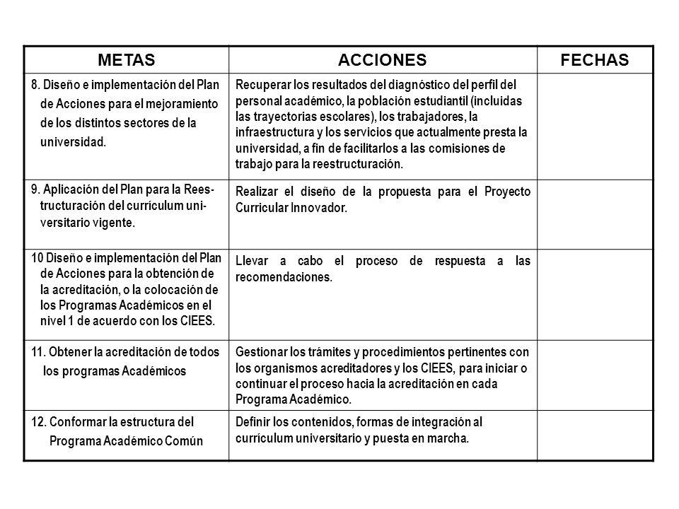 METASACCIONESFECHAS 8. Diseño e implementación del Plan de Acciones para el mejoramiento de los distintos sectores de la universidad. Recuperar los re