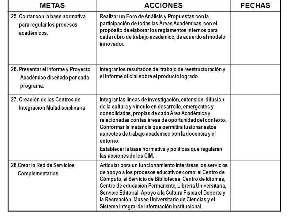 METASACCIONESFECHAS 25. Contar con la base normativa para regular los procesos académicos. Realizar un Foro de Análisis y Propuestas con la participac