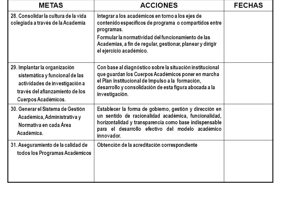 METASACCIONESFECHAS 28. Consolidar la cultura de la vida colegiada a través de la Academia Integrar a los académicos en torno a los ejes de contenido