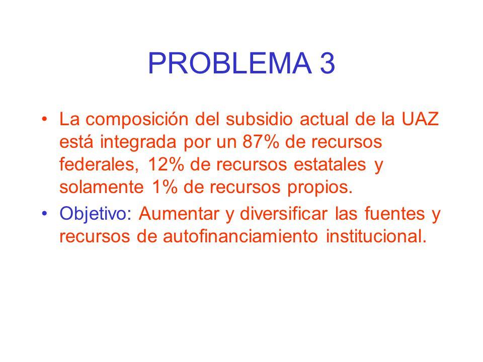 PROBLEMA 3 La composición del subsidio actual de la UAZ está integrada por un 87% de recursos federales, 12% de recursos estatales y solamente 1% de r