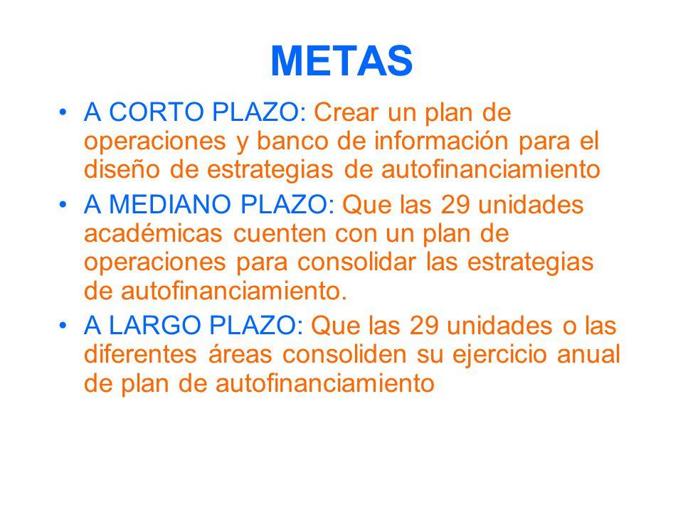 METAS A CORTO PLAZO: Crear un plan de operaciones y banco de información para el diseño de estrategias de autofinanciamiento A MEDIANO PLAZO: Que las