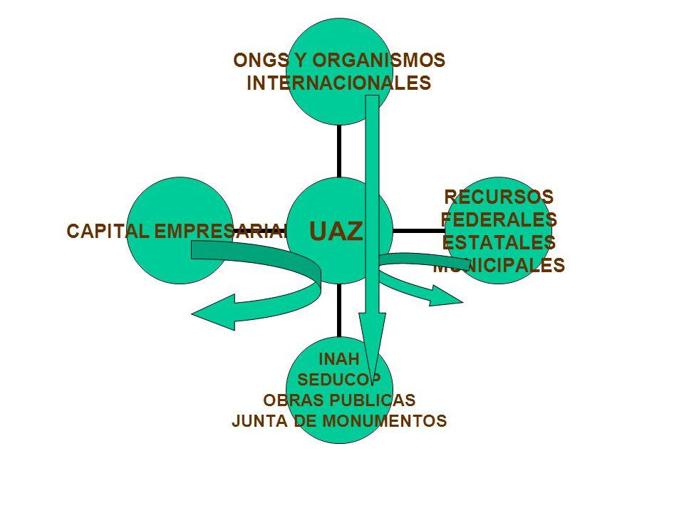 UAZ ONGS Y ORGANISMOS INTERNACIONALES RECURSOS FEDERALES ESTATALES MUNICIPALES INAH SEDUCOP OBRAS PUBLICAS JUNTA DE MONUMENTOS CAPITAL EMPRESARIAL