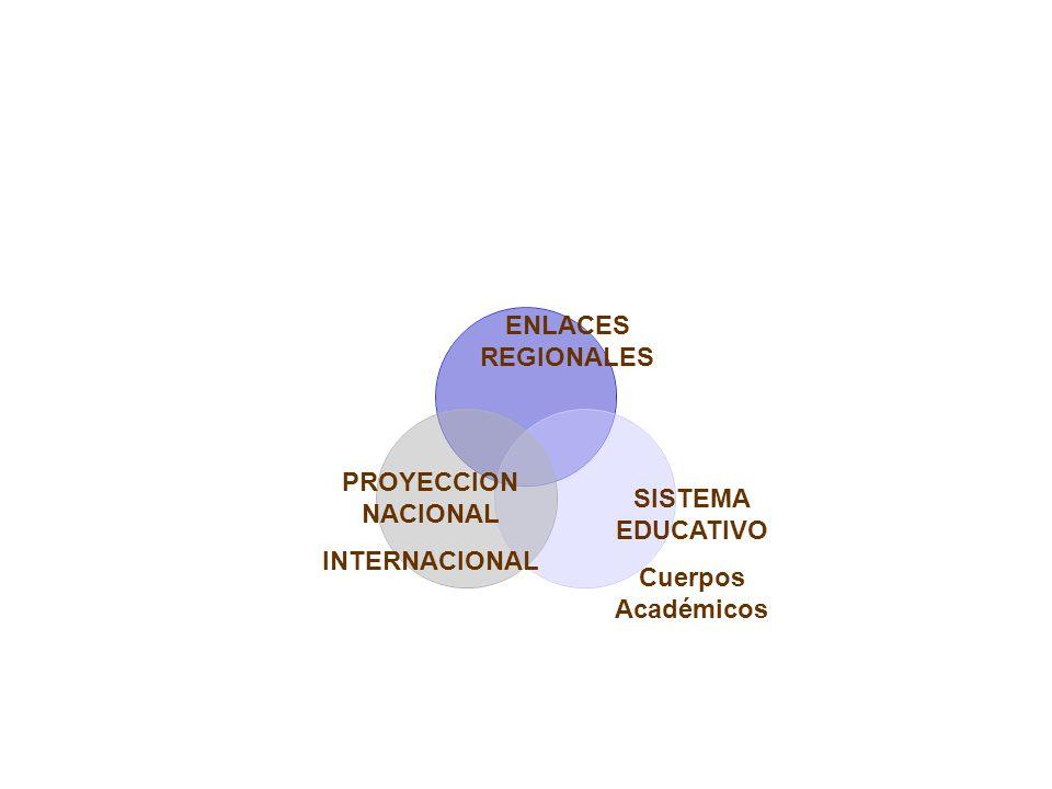 SISTEMA EDUCATIVO Cuerpos Académicos ENLACES REGIONALES PROYECCION NACIONAL INTERNACIONAL