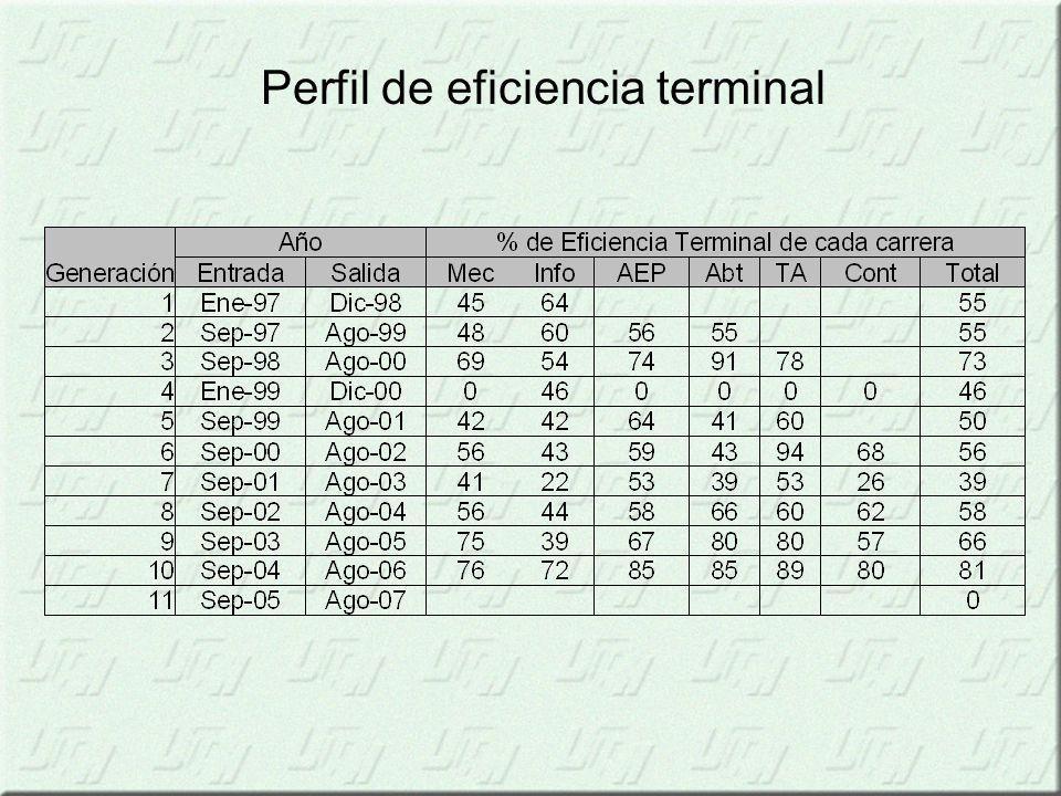 Perfil de eficiencia terminal