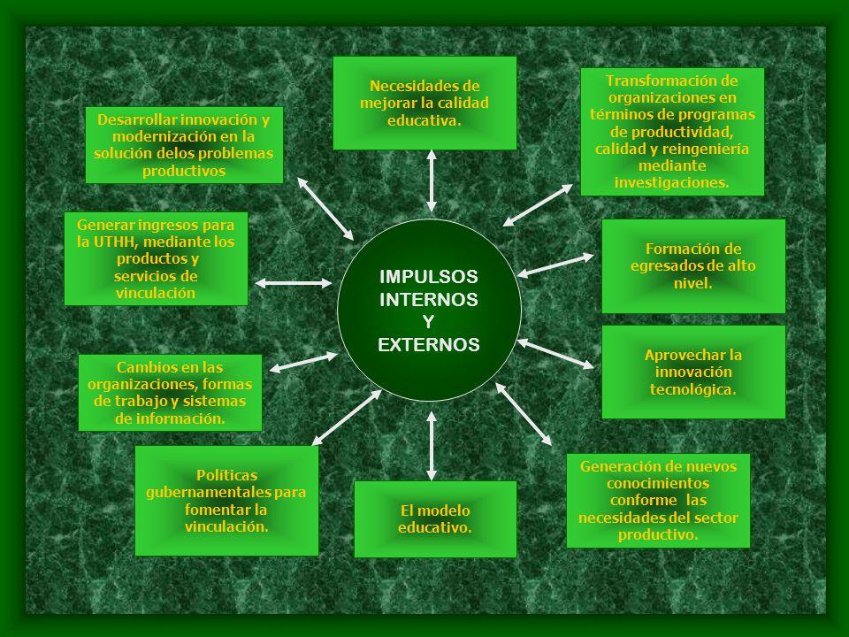IMPULSOS INTERNOS Y EXTERNOS Desarrollar innovación y modernización en la solución delos problemas productivos Generar ingresos para la UTHH, mediante los productos y servicios de vinculación Cambios en las organizaciones, formas de trabajo y sistemas de información.