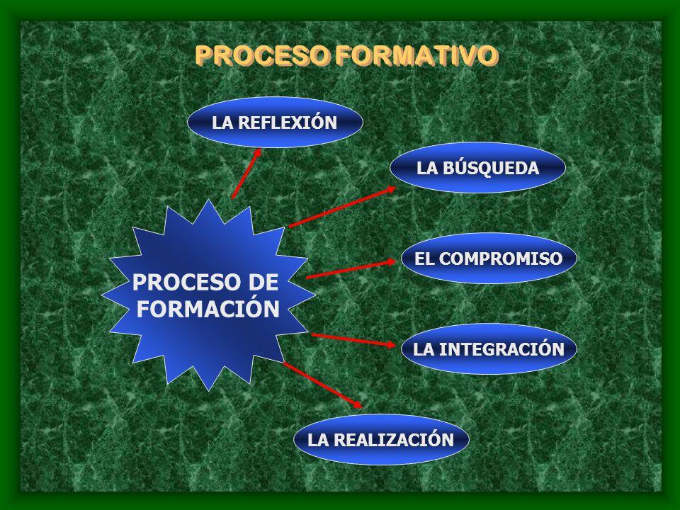 PROCESO FORMATIVO LA REFLEXIÓN Se logra a tráves de una experiencia de integración a los alumnos de nuevo ingreso, en la cual se invita a la reflexión sobre la SITUACIÓN ACTUAL, ÁREAS DE OPORTUNIDAD, NECESIDADES PERSONALES SUS RECURSOS Y SU PONTECIAL LA BÚSQUEDA Se propicia el enfrentamiento del alumno consigo mismo, motivandole a definir sus objetivos y las estrategias para alcanzarlos, elevar su autoestima.