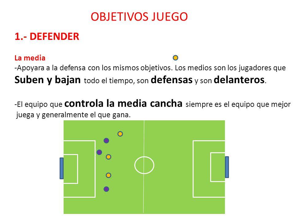 OBJETIVOS JUEGO 1.- DEFENDER La defensa - Tratara de recuperar la pelota y pasársela a un compañero, pero si no puede Deberá tratar de despejar, de pr