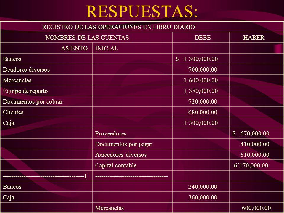RESPUESTAS: REGISTRO DE LAS OPERACIONES EN LIBRO DIARIO NOMBRES DE LAS CUENTAS DEBE HABER ASIENTOINICIAL Bancos$ 1´300,000.00 Deudores diversos 700,000.00 Mercancías 1´600,000.00 Equipo de reparto 1´350,000.00 Documentos por cobrar 720,000.00 Clientes 680,000.00 Caja 1´500,000.00 Proveedores$ 670,000.00 Documentos por pagar 410,000.00 Acreedores diversos 610,000.00 Capital contable 6´170,000.00 ---------------------------------------1----------------------------------- Bancos 240,000.00 Caja 360,000.00 Mercancías 600,000.00