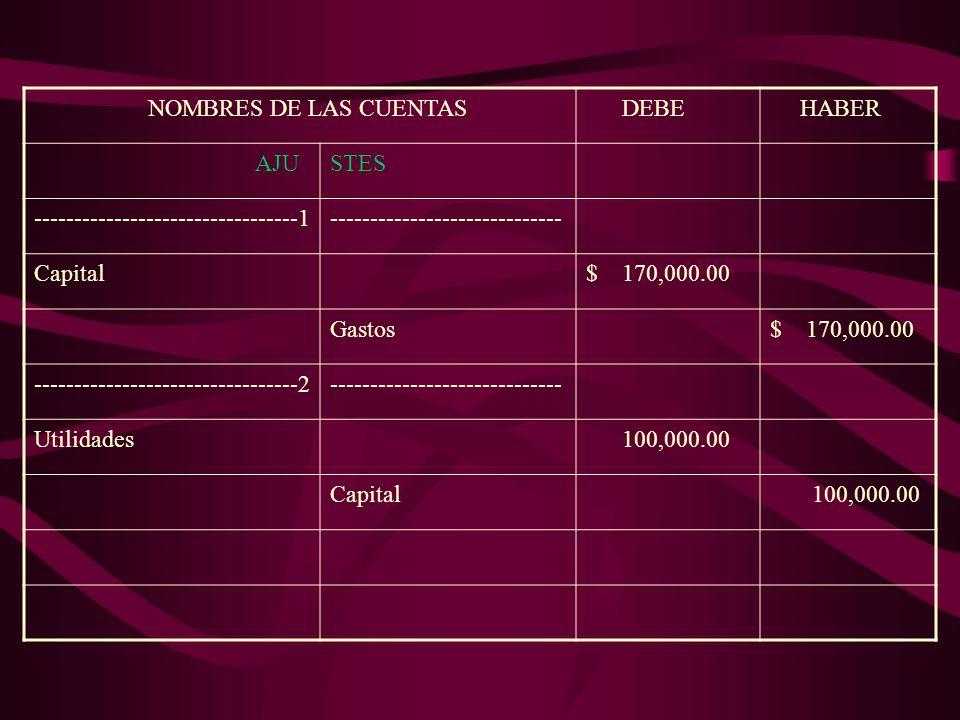 NOMBRES DE LAS CUENTAS DEBE HABER AJUSTES ---------------------------------1----------------------------- Capital$ 170,000.00 Gastos$ 170,000.00 ---------------------------------2----------------------------- Utilidades 100,000.00 Capital 100,000.00